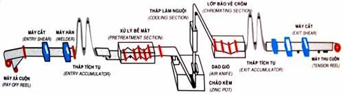 Giới thiệu quy trình mã kẽm nhúng nóng tấm sàn grating